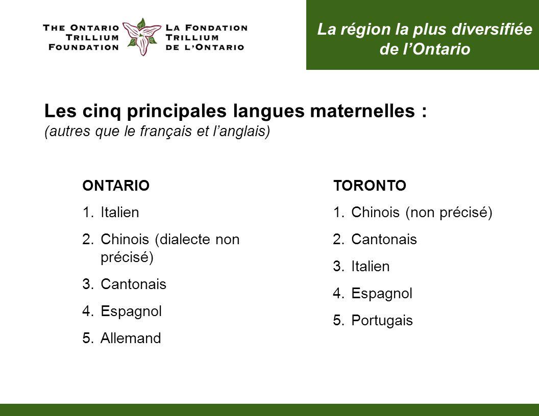 TORONTO 1.Chinois (non précisé) 2.Cantonais 3.Italien 4.Espagnol 5.Portugais Les cinq principales langues maternelles : (autres que le français et lan
