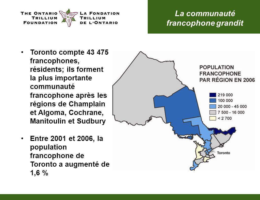 La communauté francophone grandit Toronto compte 43 475 francophones, résidents; ils forment la plus importante communauté francophone après les régions de Champlain et Algoma, Cochrane, Manitoulin et Sudbury Entre 2001 et 2006, la population francophone de Toronto a augmenté de 1,6 %