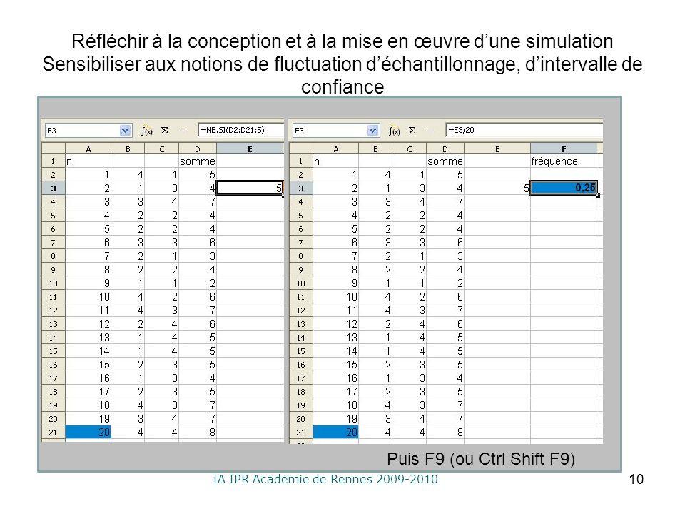 IA IPR Académie de Rennes 2009-2010 Réfléchir à la conception et à la mise en œuvre dune simulation Sensibiliser aux notions de fluctuation déchantillonnage, dintervalle de confiance 10 Puis F9 (ou Ctrl Shift F9)