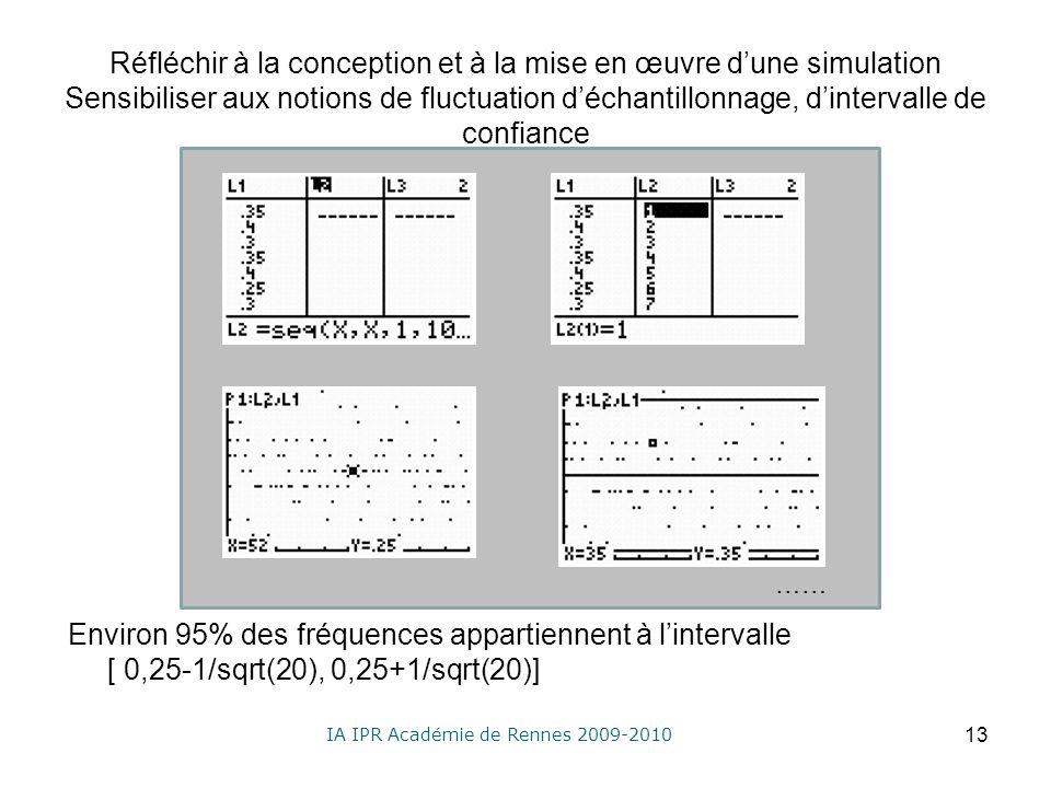 IA IPR Académie de Rennes 2009-2010 Réfléchir à la conception et à la mise en œuvre dune simulation Sensibiliser aux notions de fluctuation déchantillonnage, dintervalle de confiance Environ 95% des fréquences appartiennent à lintervalle [ 0,25-1/sqrt(20), 0,25+1/sqrt(20)] 13 ……