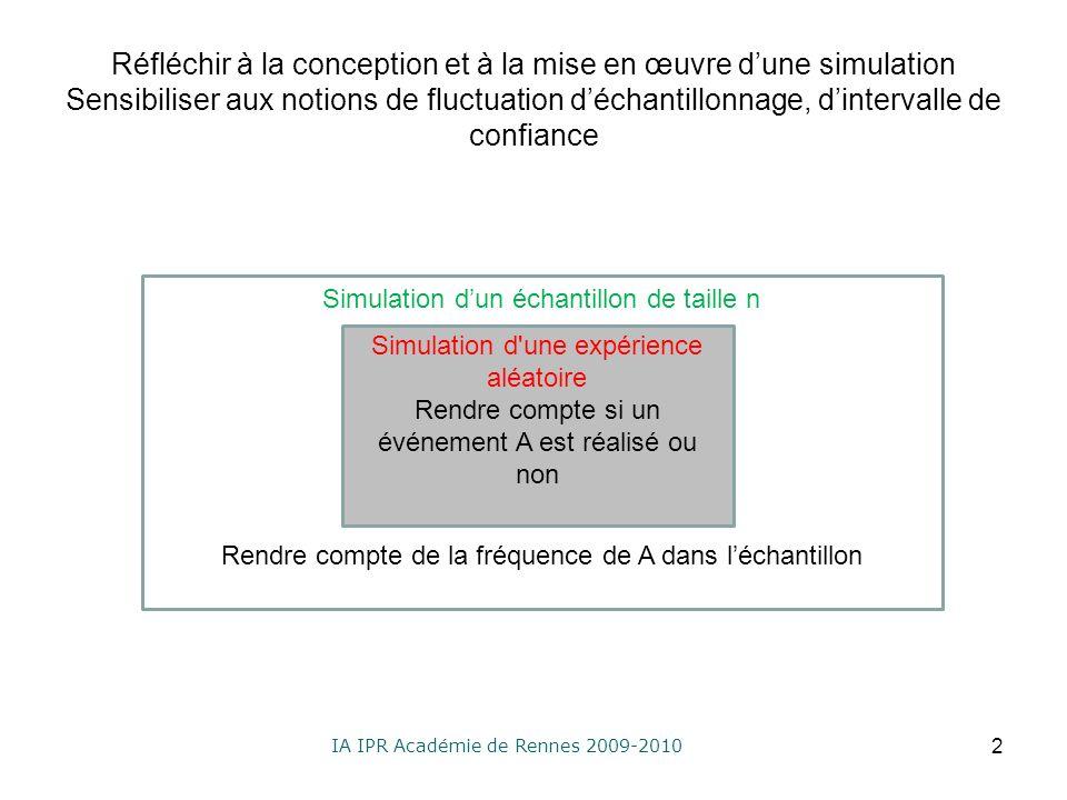 IA IPR Académie de Rennes 2009-2010 Réfléchir à la conception et à la mise en œuvre dune simulation Sensibiliser aux notions de fluctuation déchantillonnage, dintervalle de confiance 2 Simulation d une expérience aléatoire Rendre compte si un événement A est réalisé ou non Simulation dun échantillon de taille n Rendre compte de la fréquence de A dans léchantillon