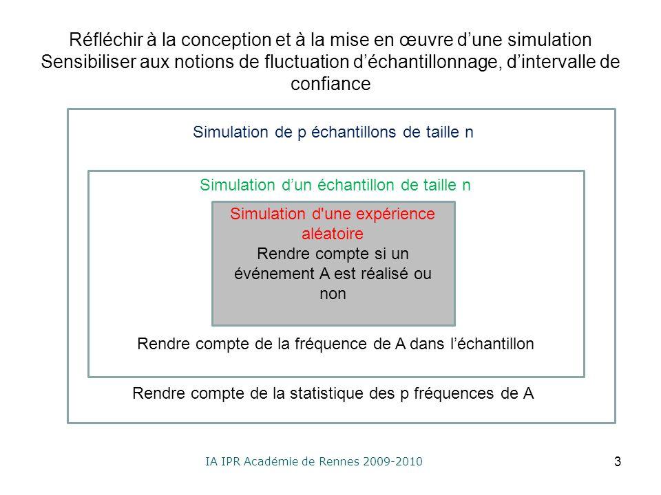 IA IPR Académie de Rennes 2009-2010 Réfléchir à la conception et à la mise en œuvre dune simulation Sensibiliser aux notions de fluctuation déchantillonnage, dintervalle de confiance Simulation de p échantillons de taille n Rendre compte de la statistique des p fréquences de A 3 Simulation d une expérience aléatoire Rendre compte si un événement A est réalisé ou non Simulation dun échantillon de taille n Rendre compte de la fréquence de A dans léchantillon
