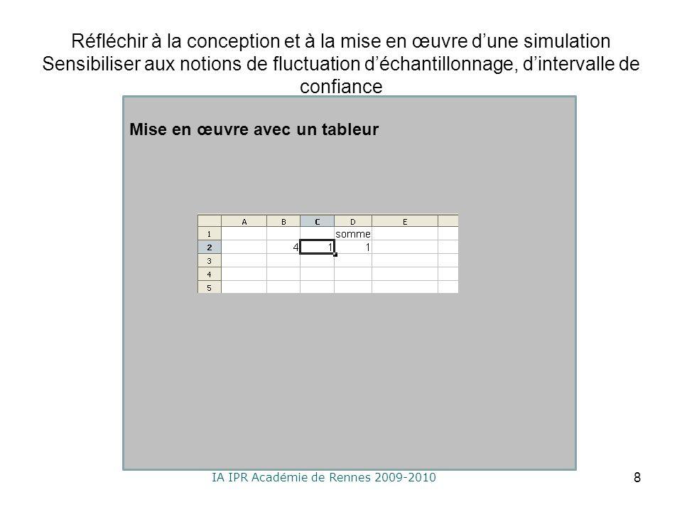 IA IPR Académie de Rennes 2009-2010 Réfléchir à la conception et à la mise en œuvre dune simulation Sensibiliser aux notions de fluctuation déchantillonnage, dintervalle de confiance 8 Mise en œuvre avec un tableur