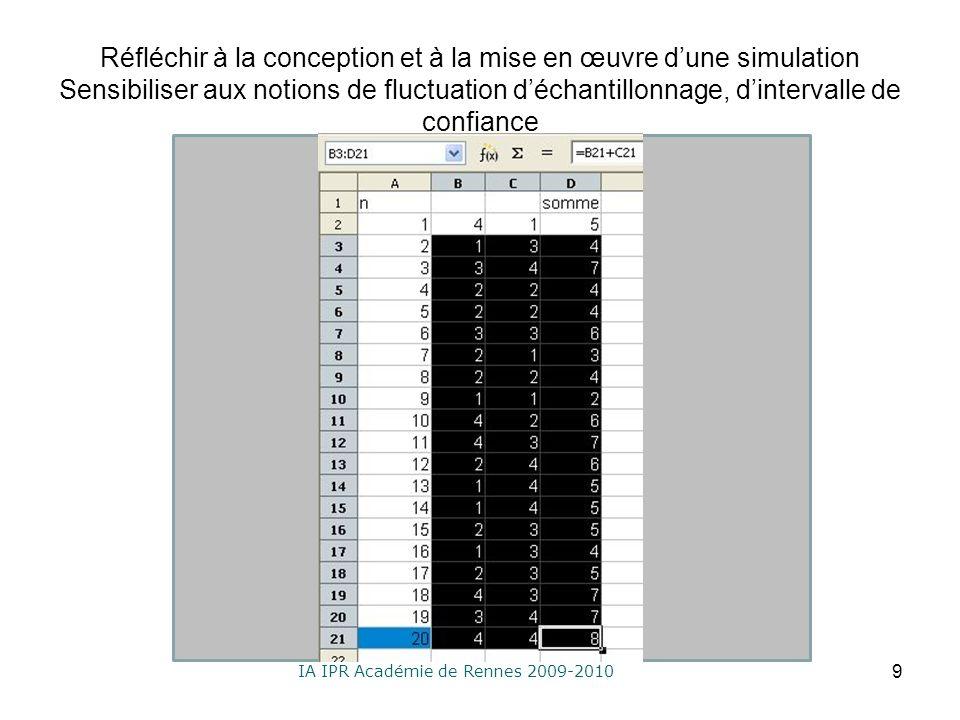 IA IPR Académie de Rennes 2009-2010 Réfléchir à la conception et à la mise en œuvre dune simulation Sensibiliser aux notions de fluctuation déchantillonnage, dintervalle de confiance 9