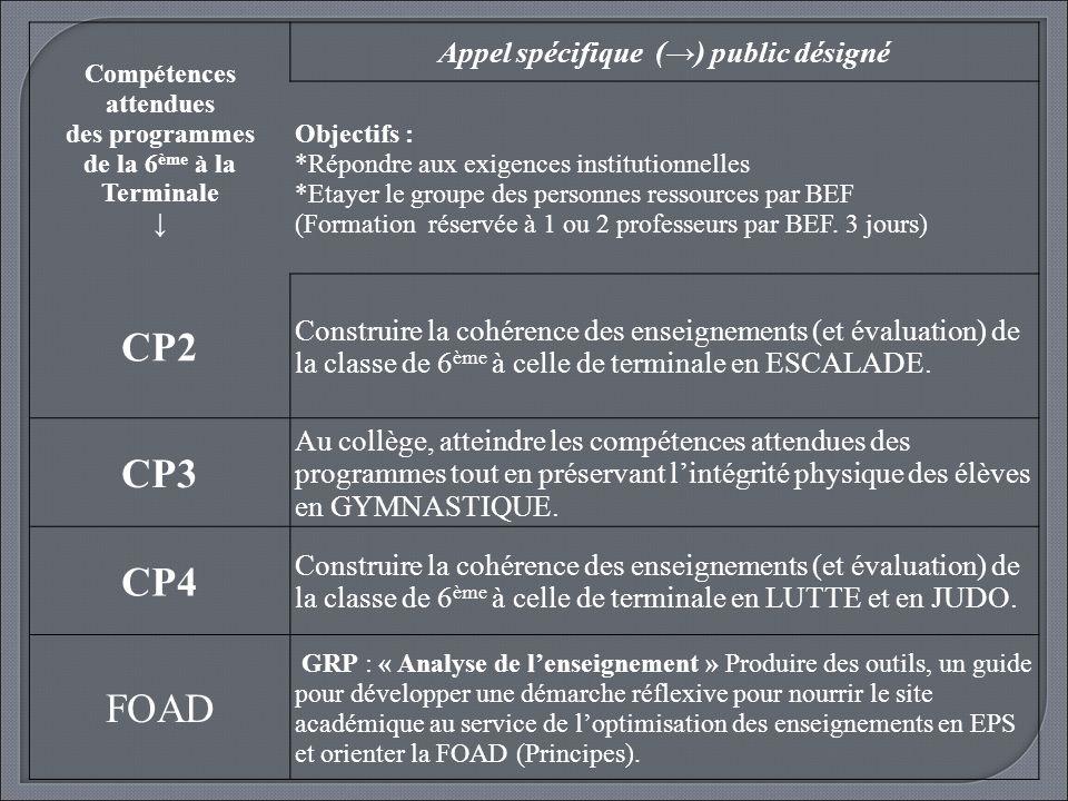 Compétences attendues des programmes de la 6 ème à la Terminale Appel spécifique () public désigné Objectifs : *Répondre aux exigences institutionnell