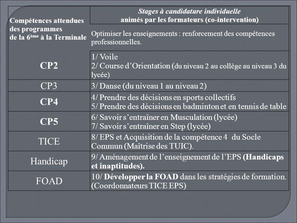 Compétences attendues des programmes de la 6 ème à la Terminale Stages à candidature individuelle animés par les formateurs (co-intervention) Optimise