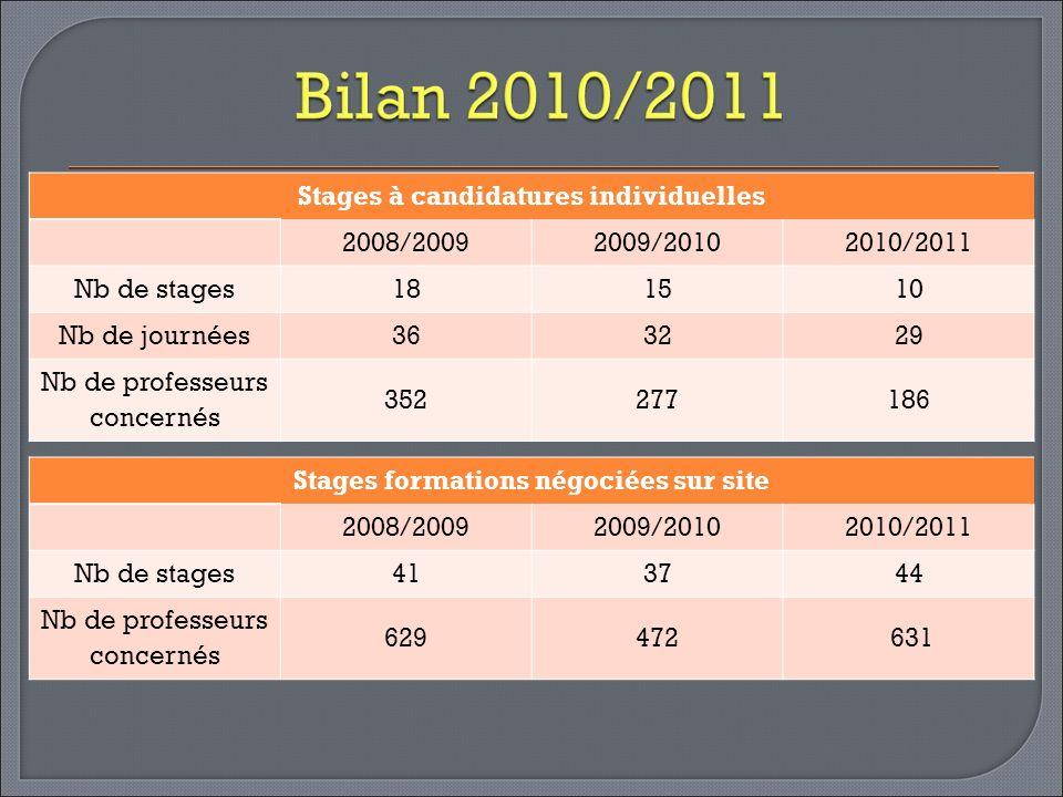 Stages formations négociées sur site 2008/20092009/20102010/2011 Nb de stages413744 Nb de professeurs concernés 629472 631 Stages à candidatures indiv