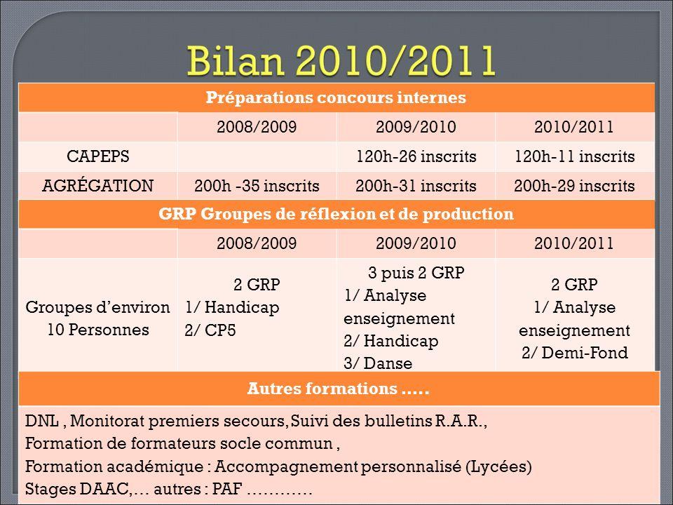 Préparations concours internes 2008/20092009/20102010/2011 CAPEPS 120h-26 inscrits120h-11 inscrits AGRÉGATION200h -35 inscrits200h-31 inscrits200h-29