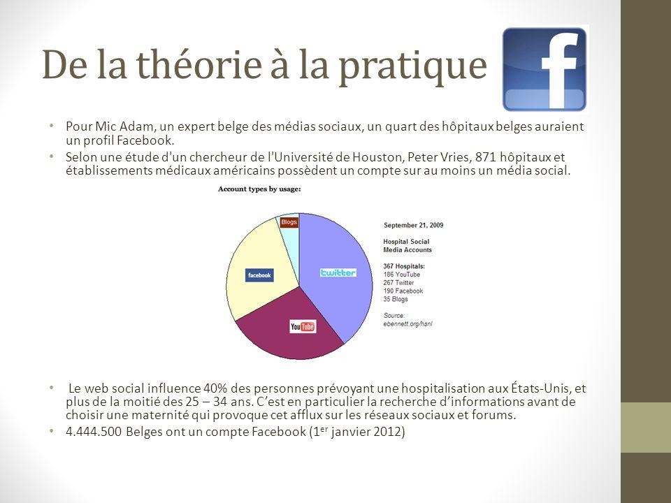 Quelques exemples -Clinique Saint-Luc de BougeClinique Saint-Luc de Bouge http://www.facebook.com/#!/pages/Clinique-Saint-Luc-Bouge/116294278393352 http://www.facebook.com/#!/pages/D%C3%A9partement-Infirmier-de-la-Clinique-Saint-Luc- Bouge/198331970181946 -Erasme http://www.facebook.com/pages/Erasme/178771585499694?ref=ts -Cliniques de lEurope http://www.facebook.com/pages/Erasme/178771585499694?ref=ts#!/pages/Cliniques-de- lEurope/262919060413104 Les anciens assistants de léquipe paramédicale du service de pédiatrie du CHR de Namur (groupe fermé) http://www.facebook.com/pages/Erasme/178771585499694?ref=ts#!/groups/pediachrn/ Des profils très différents Groupes fermés réservés aux membres du personnel Groupe ouvert présentant juste des informations pratiques sur lhôpital (google map, horaires…)