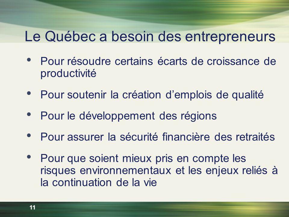 11 Le Québec a besoin des entrepreneurs Pour résoudre certains écarts de croissance de productivité Pour soutenir la création demplois de qualité Pour le développement des régions Pour assurer la sécurité financière des retraités Pour que soient mieux pris en compte les risques environnementaux et les enjeux reliés à la continuation de la vie