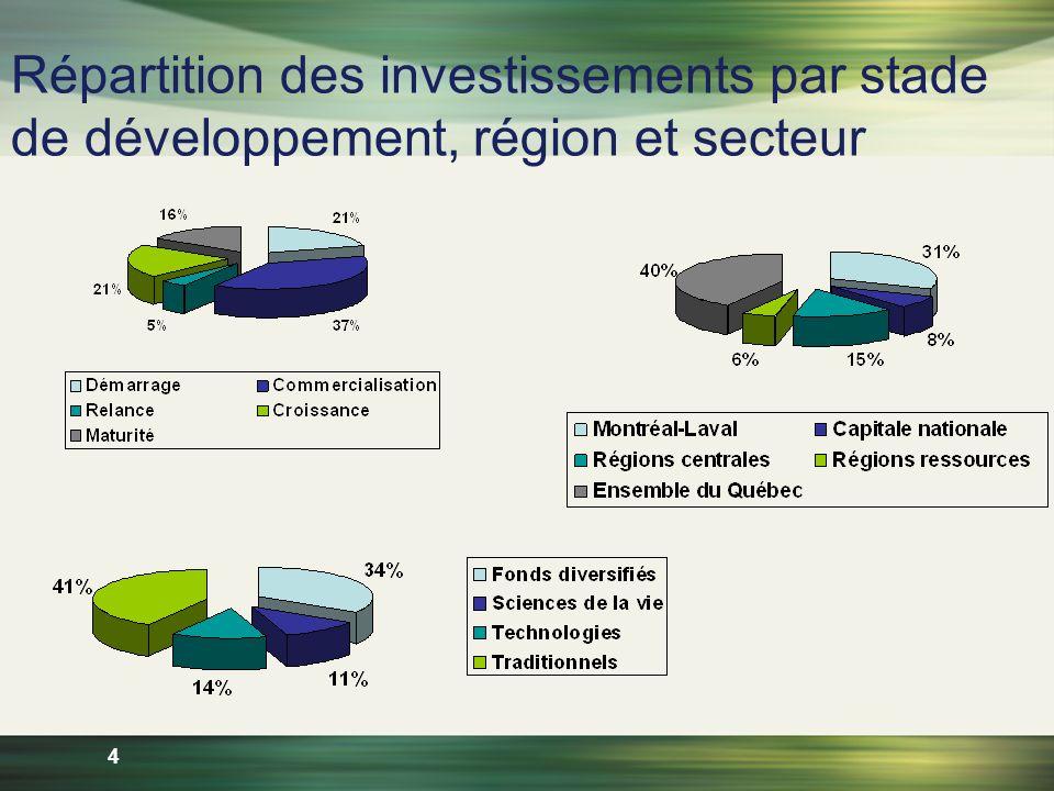4 Répartition des investissements par stade de développement, région et secteur