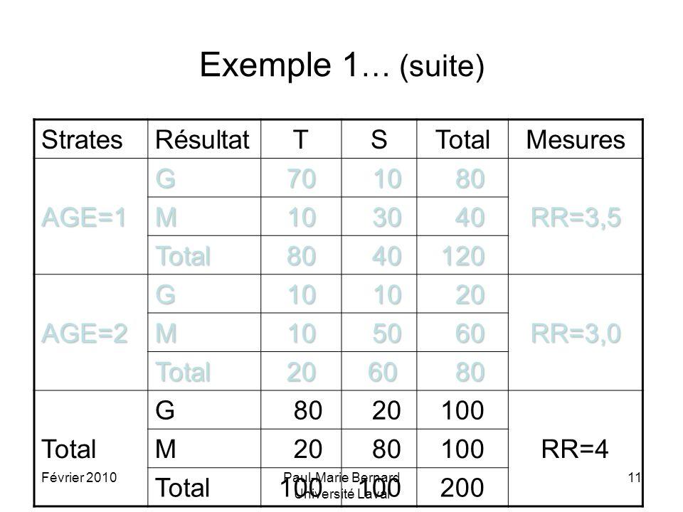 Février 2010Paul-Marie Bernard Université Laval 11 Exemple 1 … (suite) StratesRésultatTSTotalMesures AGE=1 G70 10 10 80 80 RR=3,5 M10 30 30 40 40 Tota