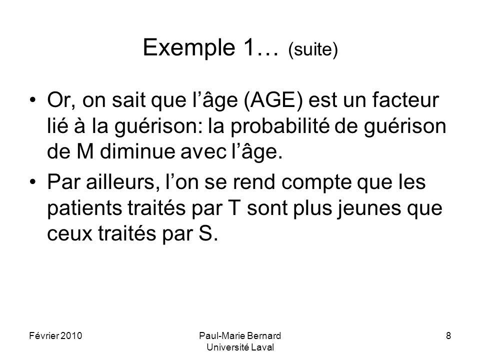 Février 2010Paul-Marie Bernard Université Laval 8 Exemple 1… (suite) Or, on sait que lâge (AGE) est un facteur lié à la guérison: la probabilité de gu