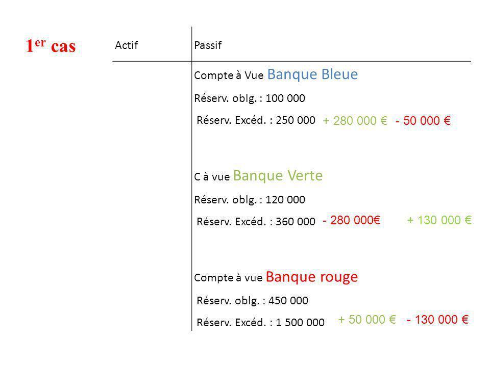 1 er cas ActifPassif Compte à Vue Banque Bleue Réserv. oblg. : 100 000 Réserv. Excéd. : 250 000 C à vue Banque Verte Réserv. oblg. : 120 000 Réserv. E