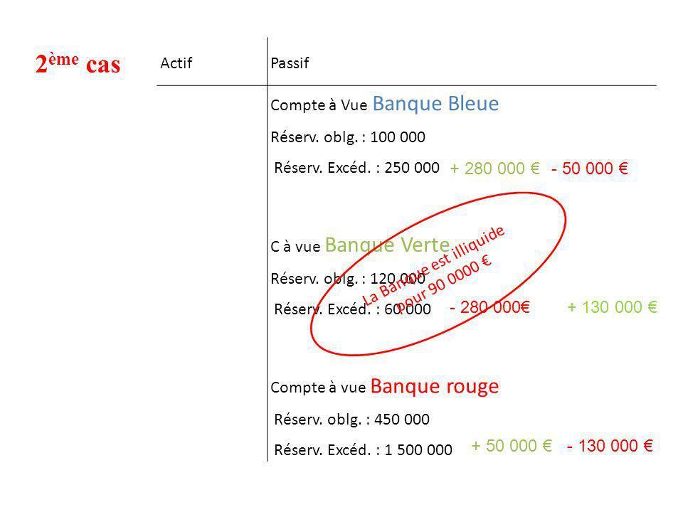 2 ème cas ActifPassif Compte à Vue Banque Bleue Réserv. oblg. : 100 000 Réserv. Excéd. : 250 000 C à vue Banque Verte Réserv. oblg. : 120 000 Réserv.