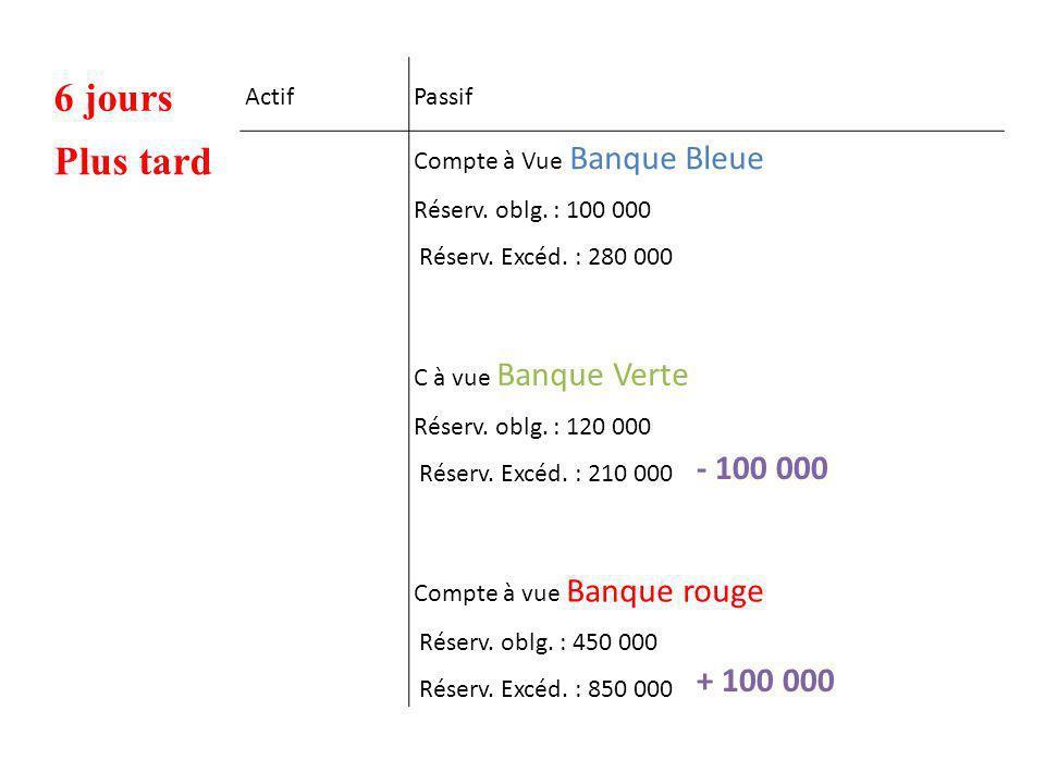6 jours ActifPassif Plus tard Compte à Vue Banque Bleue Réserv. oblg. : 100 000 Réserv. Excéd. : 280 000 C à vue Banque Verte Réserv. oblg. : 120 000