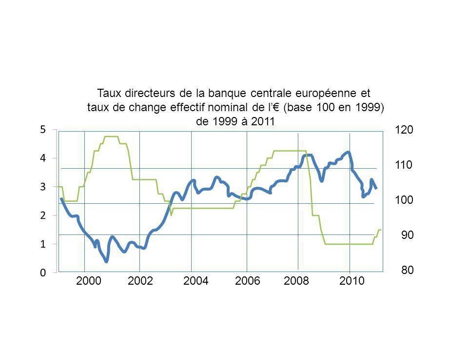 2000 2002 2004 2006 2008 2010 120 110 100 90 80 Taux directeurs de la banque centrale européenne et taux de change effectif nominal de l (base 100 en