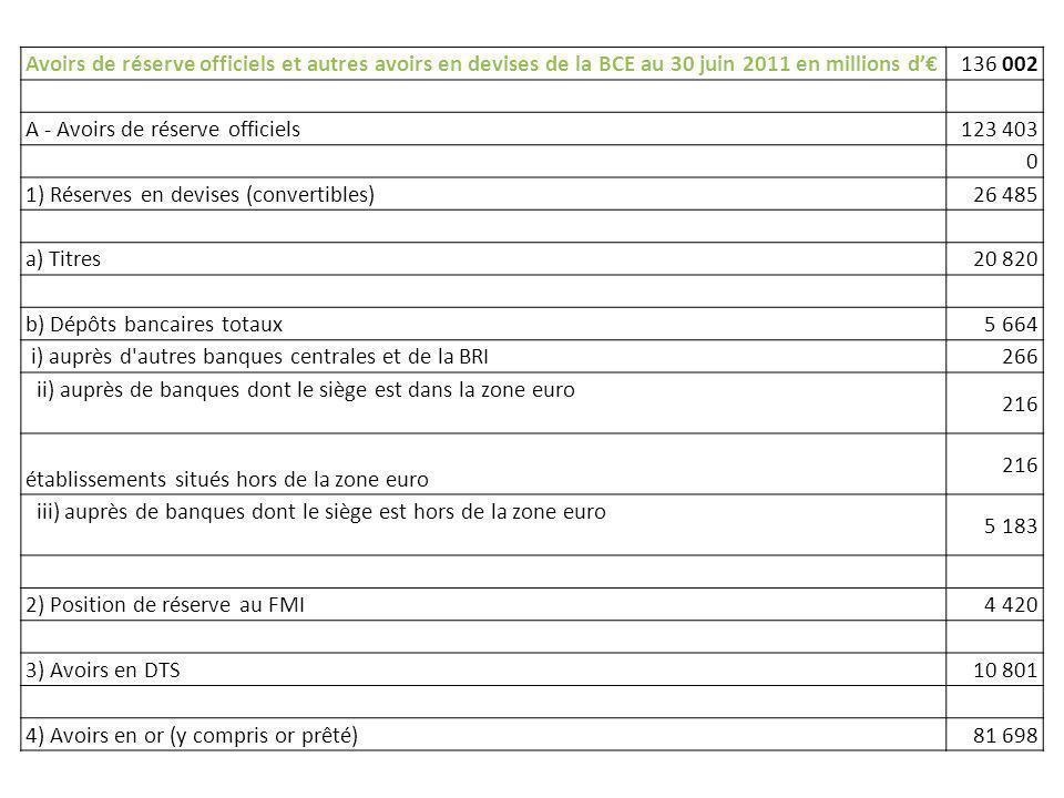 Avoirs de réserve officiels et autres avoirs en devises de la BCE au 30 juin 2011 en millions d136 002 A - Avoirs de réserve officiels123 403 0 1) Rés