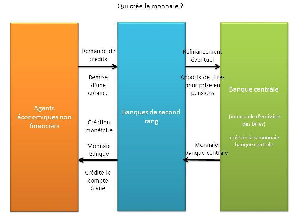 Agents économiques non financiers Banques de second rang Banque centrale (monopole démission des billes) crée de la « monnaie banque centrale Banque c