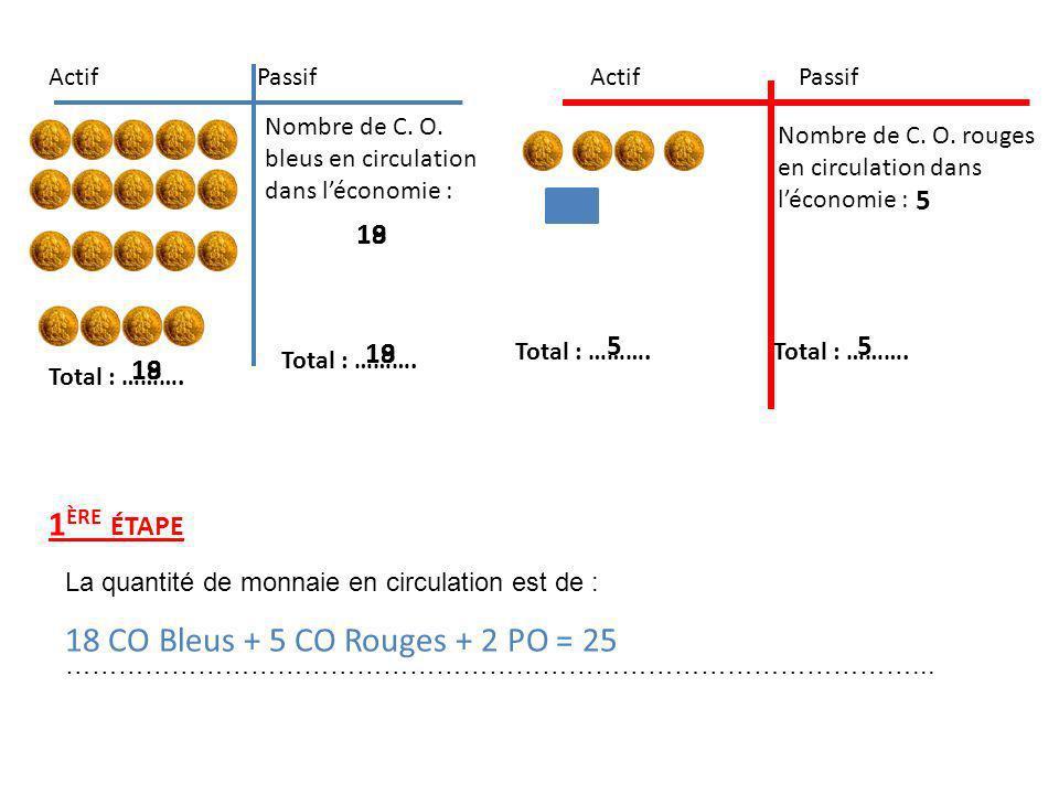 1 ÈRE ÉTAPE La quantité de monnaie en circulation est de : ……………………………………………………………………………………... 18 CO Bleus + 5 CO Rouges + 2 PO = 25 Nombre de C. O. b