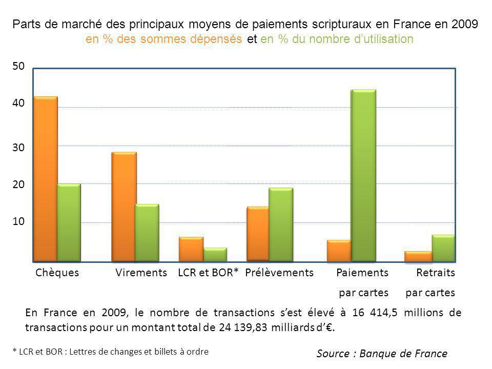 Chèques Virements LCR et BOR* Prélèvements Paiements Retraits Parts de marché des principaux moyens de paiements scripturaux en France en 2009 en % de