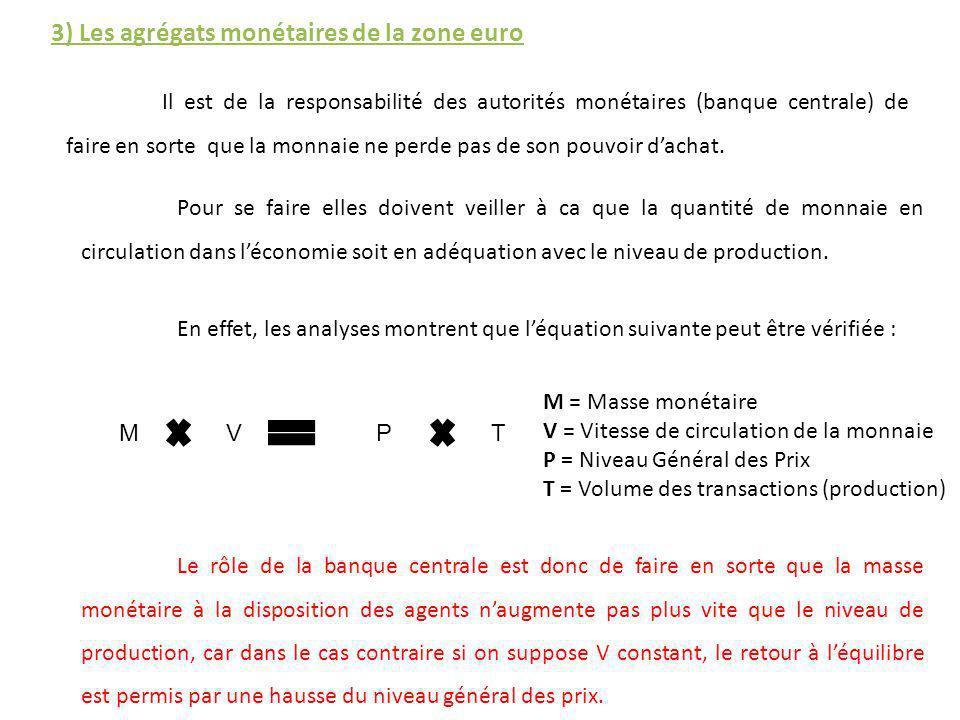 3) Les agrégats monétaires de la zone euro Il est de la responsabilité des autorités monétaires (banque centrale) de faire en sorte que la monnaie ne