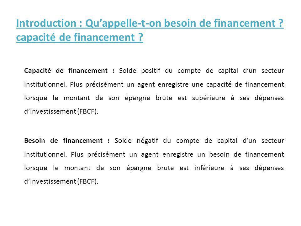 Introduction : Quappelle-t-on besoin de financement ? capacité de financement ? Capacité de financement : Solde positif du compte de capital dun secte