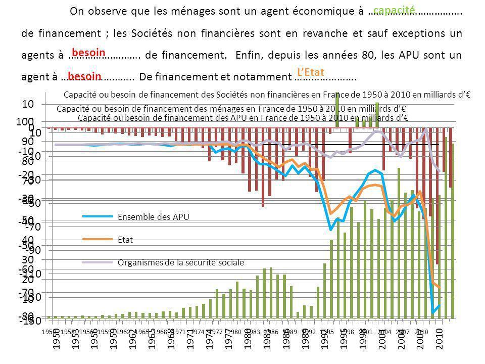 Capacité ou besoin de financement des Sociétés non financières en France de 1950 à 2010 en milliards d Capacité ou besoin de financement des APU en Fr