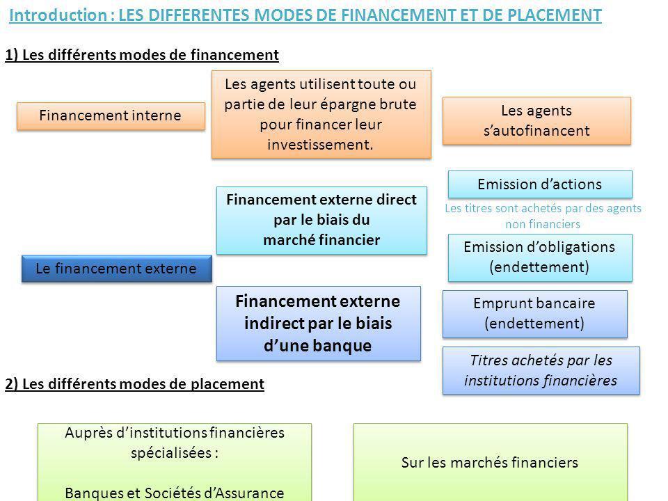 Financement interne Les agents utilisent toute ou partie de leur épargne brute pour financer leur investissement. Le financement externe Financement e