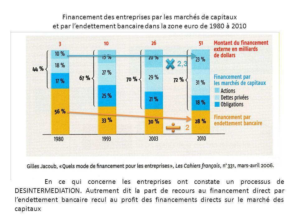 Financement des entreprises par les marchés de capitaux et par lendettement bancaire dans la zone euro de 1980 à 2010 En ce qui concerne les entrepris