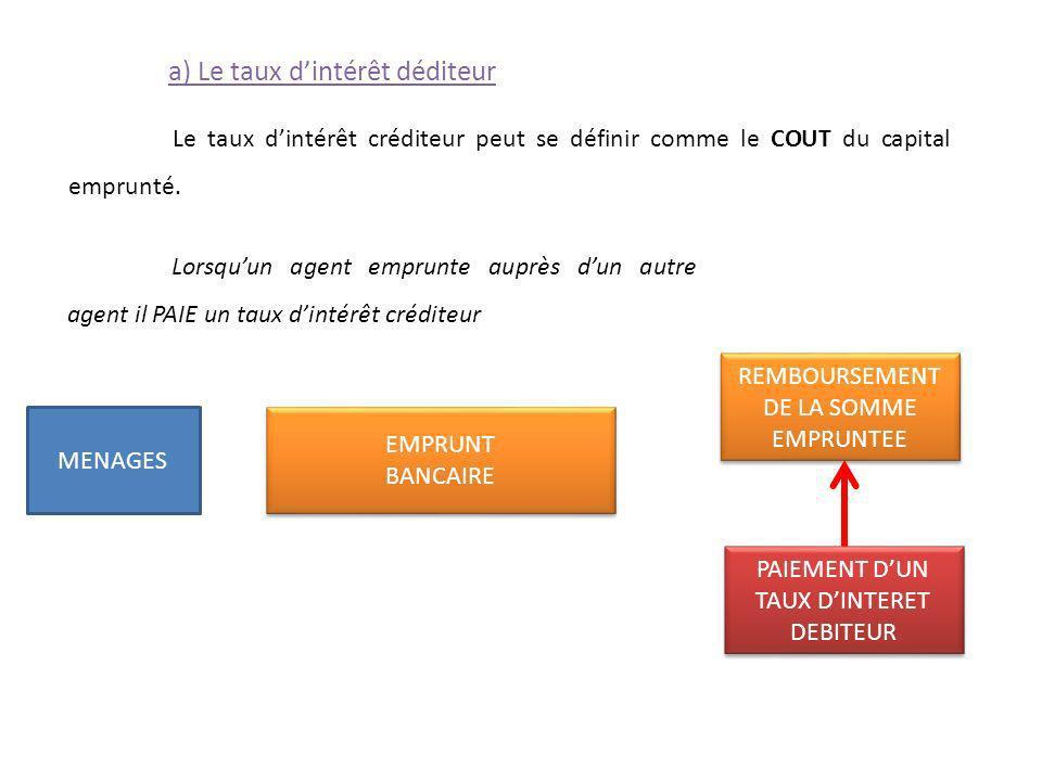 a) Le taux dintérêt déditeur Le taux dintérêt créditeur peut se définir comme le COUT du capital emprunté. Lorsquun agent emprunte auprès dun autre ag