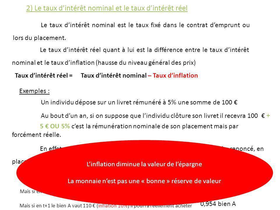 2) Le taux dintérêt nominal et le taux dintérêt réel Le taux dintérêt nominal est le taux fixé dans le contrat demprunt ou lors du placement. Le taux