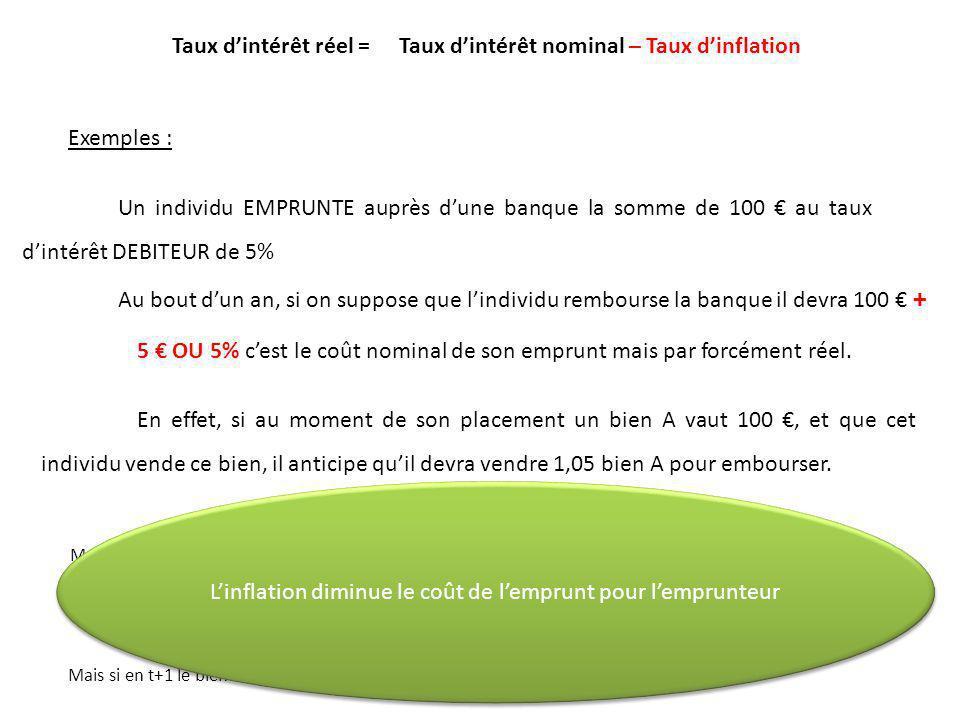 Taux dintérêt réel =Taux dintérêt nominal – Taux dinflation Exemples : Un individu EMPRUNTE auprès dune banque la somme de 100 au taux dintérêt DEBITE
