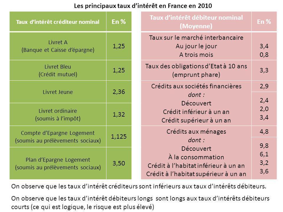 Les principaux taux dintérêt en France en 2010 Taux dintérêt créditeur nominal En % Taux dintérêt débiteur nominal (Moyenne) En % Livret A (Banque et