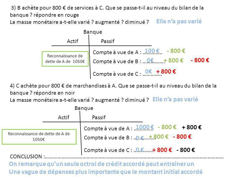 3) B achète pour 800 de services à C. Que se passe-t-il au niveau du bilan de la banque ? répondre en rouge La masse monétaire a-t-elle varié ? augmen