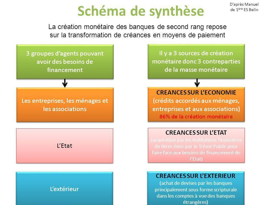 Schéma de synthèse La création monétaire des banques de second rang repose sur la transformation de créances en moyens de paiement 3 groupes dagents p