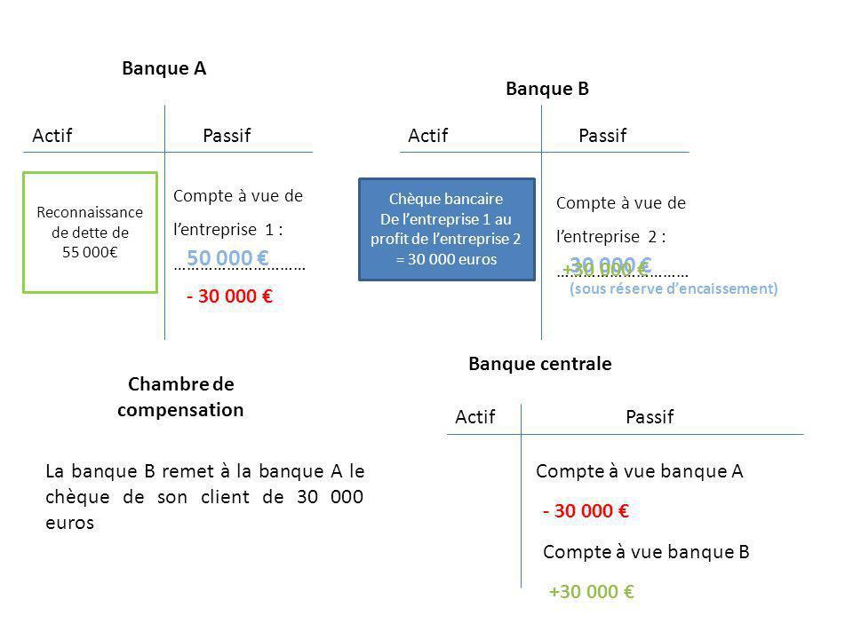 ActifPassif Banque A Banque B Banque centrale Compte à vue de lentreprise 1 : ………………………… Reconnaissance de dette de 55 000 50 000 Compte à vue de lent