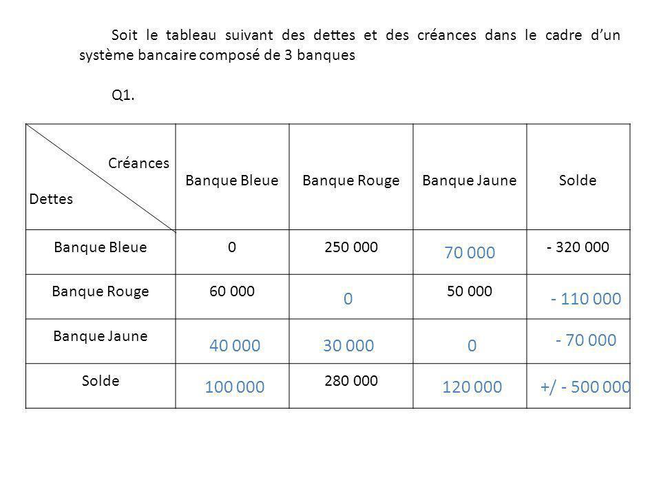Créances Dettes Banque BleueBanque RougeBanque JauneSolde Banque Bleue0250 000- 320 000 Banque Rouge60 00050 000 Banque Jaune Solde280 000 Soit le tab