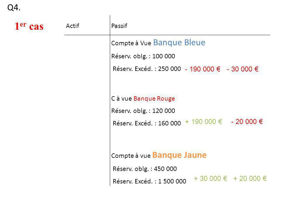 Q4. 1 er cas ActifPassif Compte à Vue Banque Bleue Réserv. oblg. : 100 000 Réserv. Excéd. : 250 000 C à vue Banque Rouge Réserv. oblg. : 120 000 Réser
