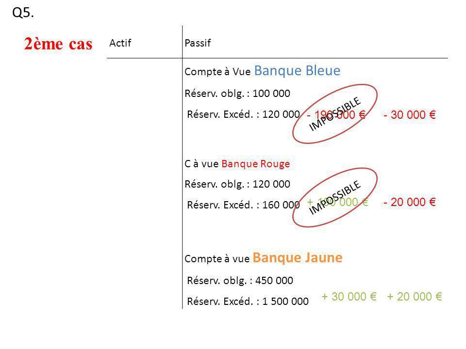 Q5. 2ème cas ActifPassif Compte à Vue Banque Bleue Réserv. oblg. : 100 000 Réserv. Excéd. : 120 000 C à vue Banque Rouge Réserv. oblg. : 120 000 Réser