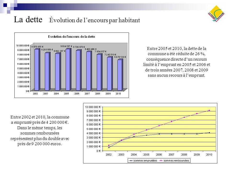 La dette Évolution de lencours par habitant Entre 2002 et 2010, la commune a emprunté près de 4 200 000.
