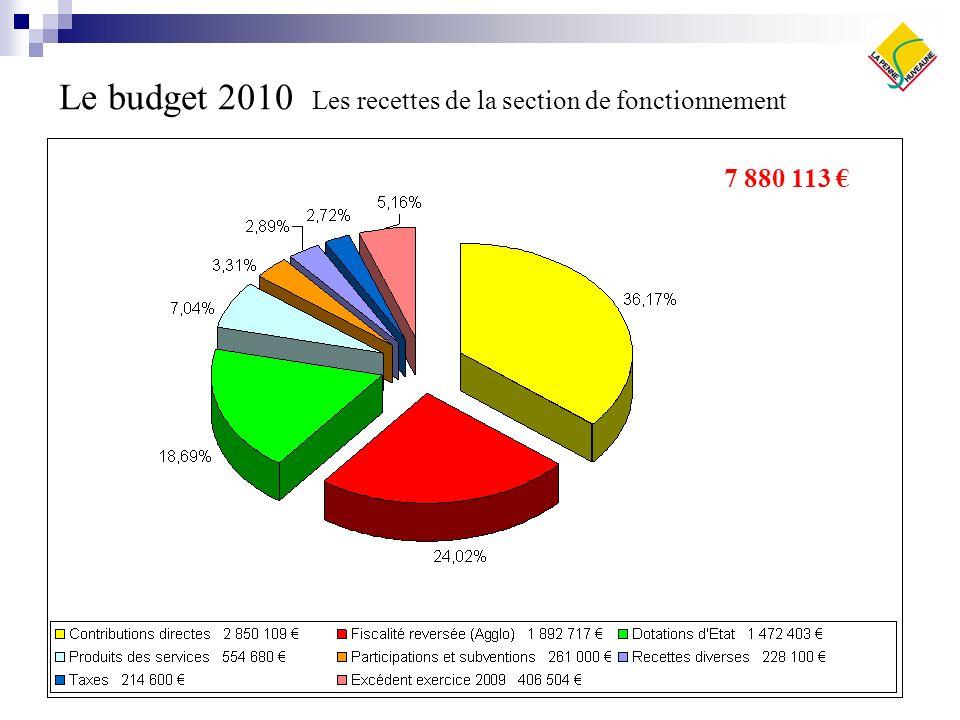 Le budget 2010 Les recettes de la section de fonctionnement 7 880 113