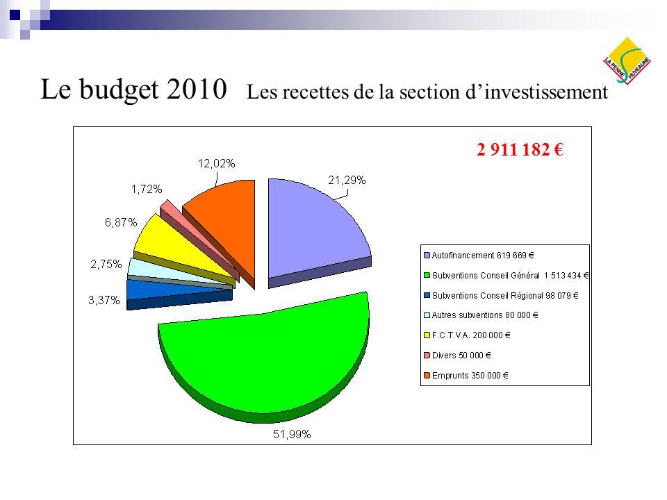 Le budget 2010 Les recettes de la section dinvestissement 2 911 182