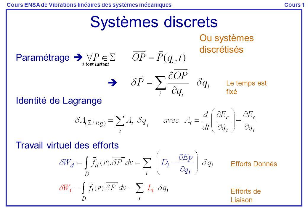 Cours ENSA de Vibrations linéaires des systèmes mécaniquesCours 1 Systèmes discrets Ou systèmes discrétisés Paramétrage Le temps est fixé Identité de