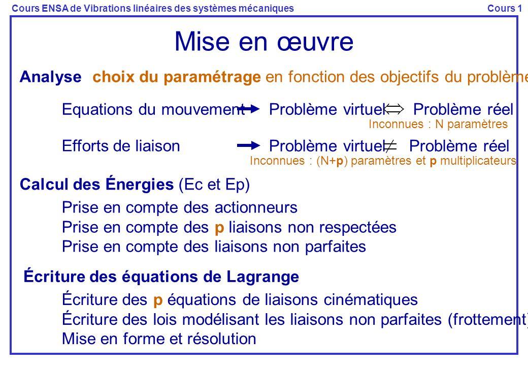 Cours ENSA de Vibrations linéaires des systèmes mécaniquesCours 1 Mise en œuvre Analysechoix du paramétrage en fonction des objectifs du problème Inco