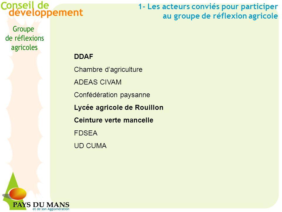 1- Les acteurs conviés pour participer au groupe de réflexion agricole DDAF Chambre dagriculture ADEAS CIVAM Confédération paysanne Lycée agricole de