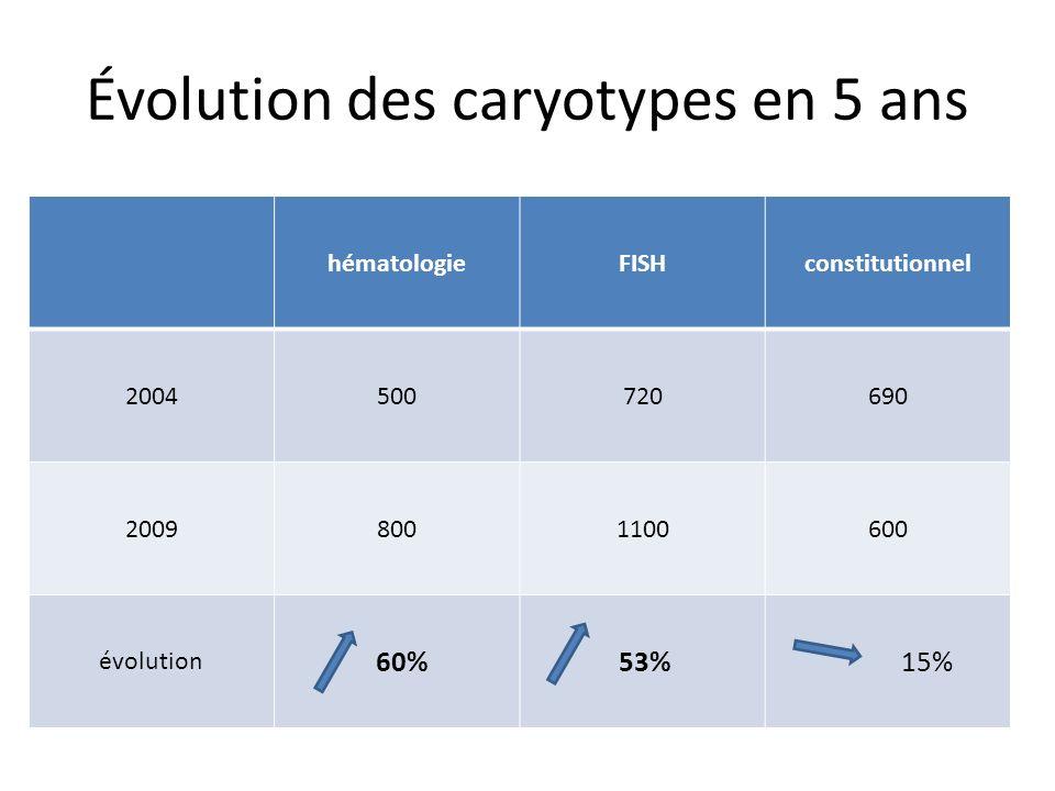 Évolution des caryotypes en 5 ans hématologieFISHconstitutionnel 2004500720690 20098001100600 évolution 60% 53% 15%