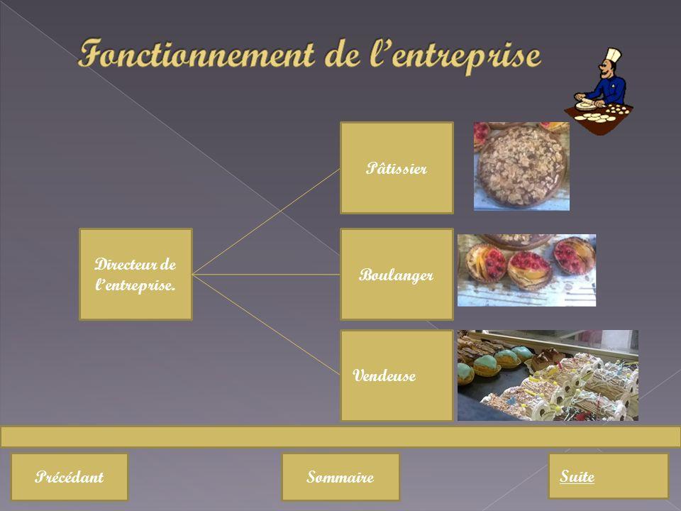 PrécédantSommaire Suite Directeur de lentreprise. Pâtissier Boulanger Vendeuse