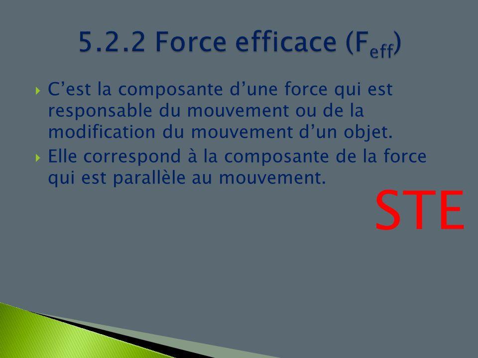 Cest la composante dune force qui est responsable du mouvement ou de la modification du mouvement dun objet. Elle correspond à la composante de la for