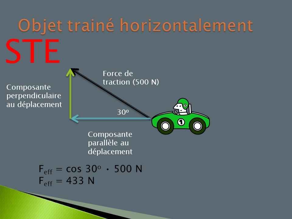 35 o Force gravitationnelle (0,25 N) Composante parallèle au déplacement Composante perpendiculaire au déplacement F eff = sin 35 o 0,25 N F eff = 0,1434 N